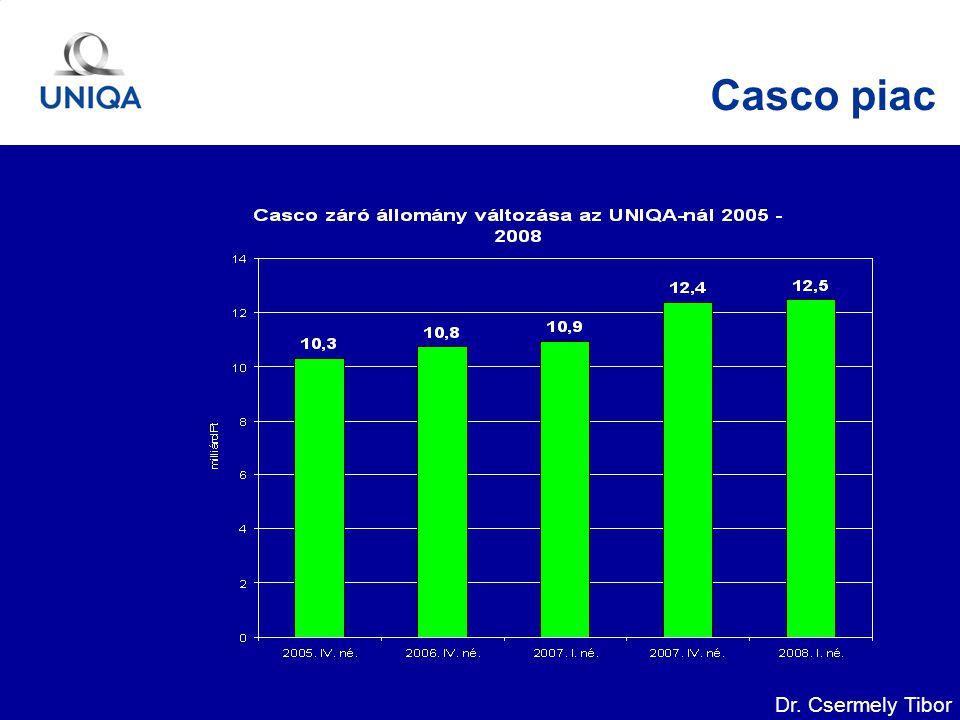 Dr. Csermely Tibor Casco piac