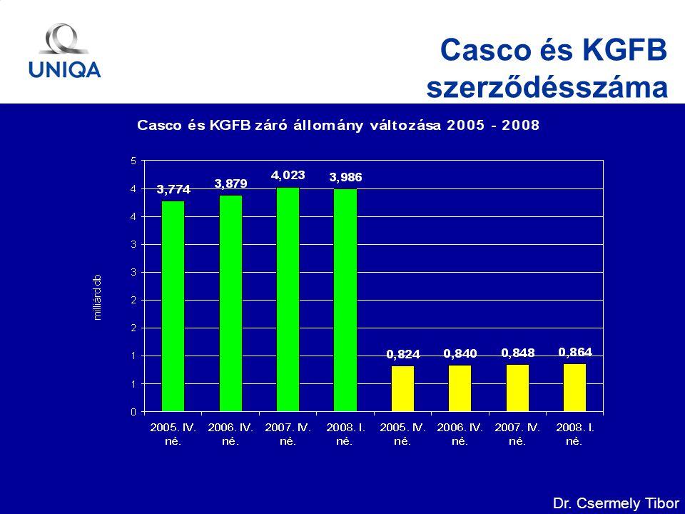 Dr. Csermely Tibor Casco és KGFB szerződésszáma