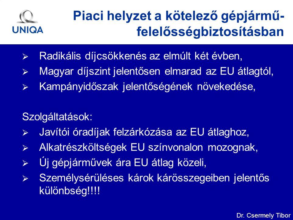 Dr. Csermely Tibor Piaci helyzet a kötelező gépjármű- felelősségbiztosításban  Radikális díjcsökkenés az elmúlt két évben,  Magyar díjszint jelentős