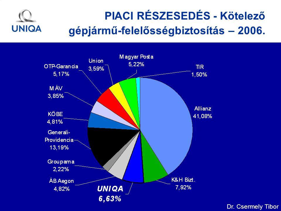Dr. Csermely Tibor PIACI RÉSZESEDÉS - Kötelező gépjármű-felelősségbiztosítás – 2006.