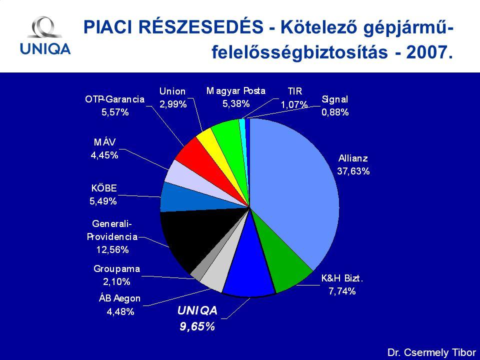 Dr. Csermely Tibor PIACI RÉSZESEDÉS - Kötelező gépjármű- felelősségbiztosítás - 2007.