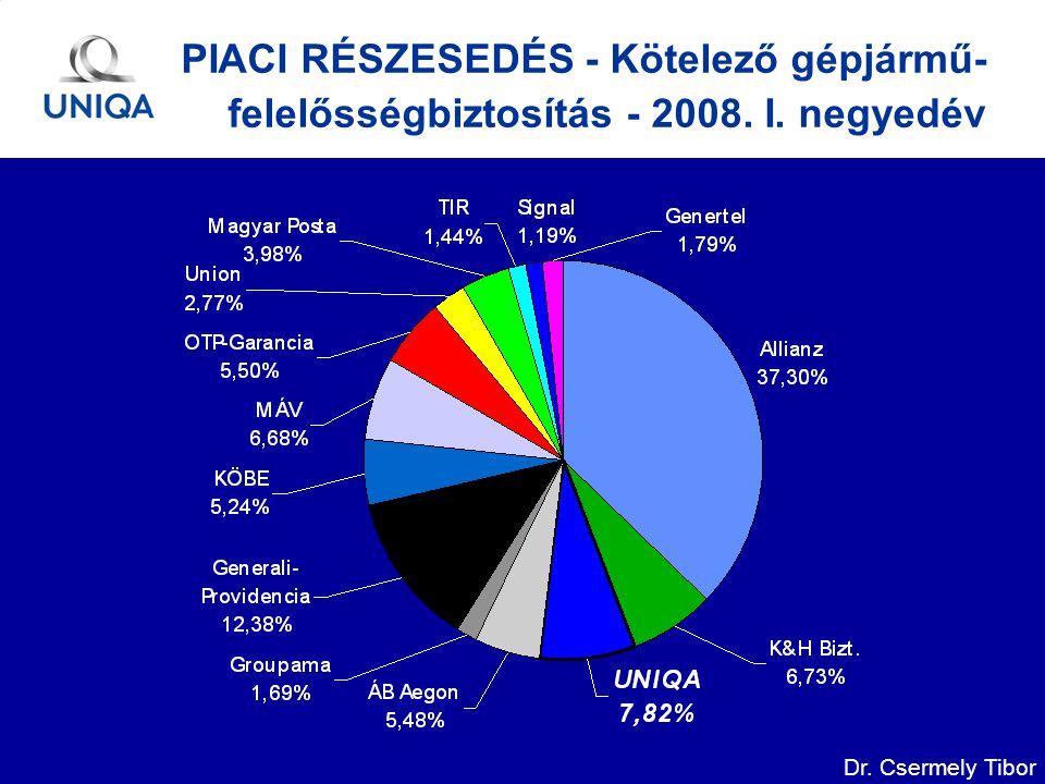 Dr. Csermely Tibor PIACI RÉSZESEDÉS - Kötelező gépjármű- felelősségbiztosítás - 2008. I. negyedév