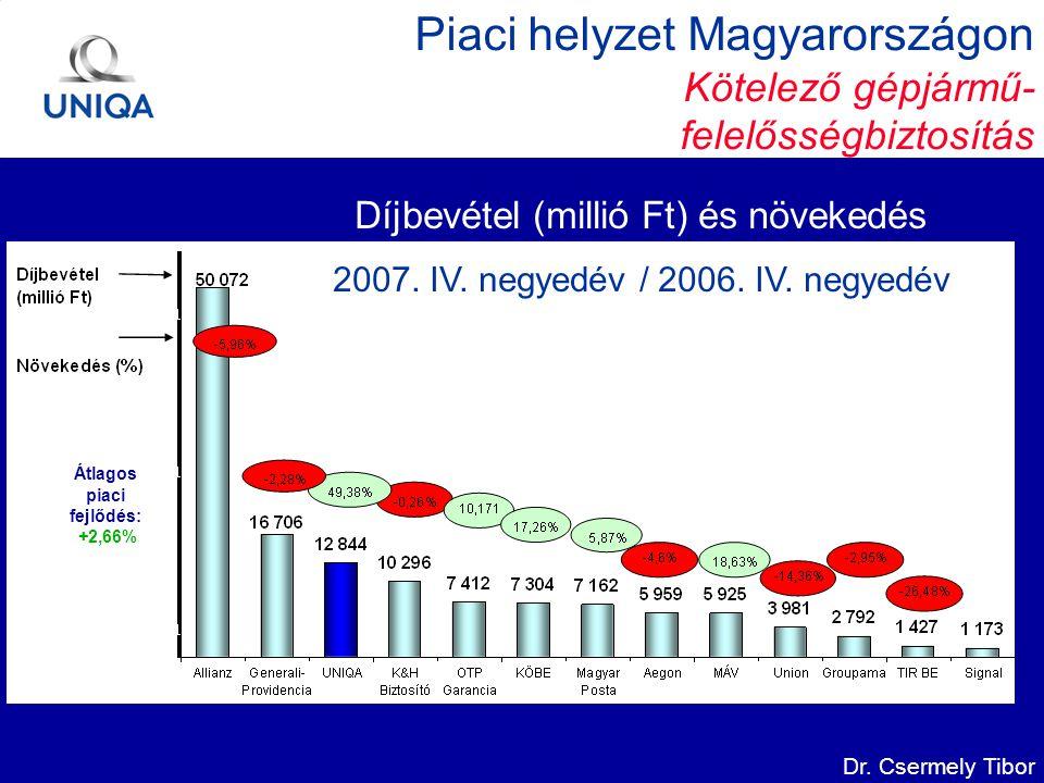 Dr. Csermely Tibor Piaci helyzet Magyarországon Kötelező gépjármű- felelősségbiztosítás Díjbevétel (millió Ft) és növekedés 2007. IV. negyedév / 2006.