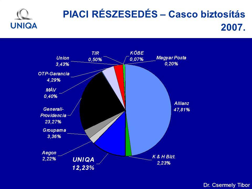 Dr. Csermely Tibor PIACI RÉSZESEDÉS – Casco biztosítás 2007.