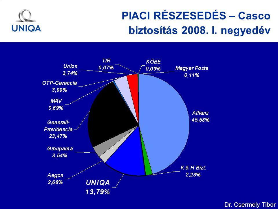Dr. Csermely Tibor PIACI RÉSZESEDÉS – Casco biztosítás 2008. I. negyedév