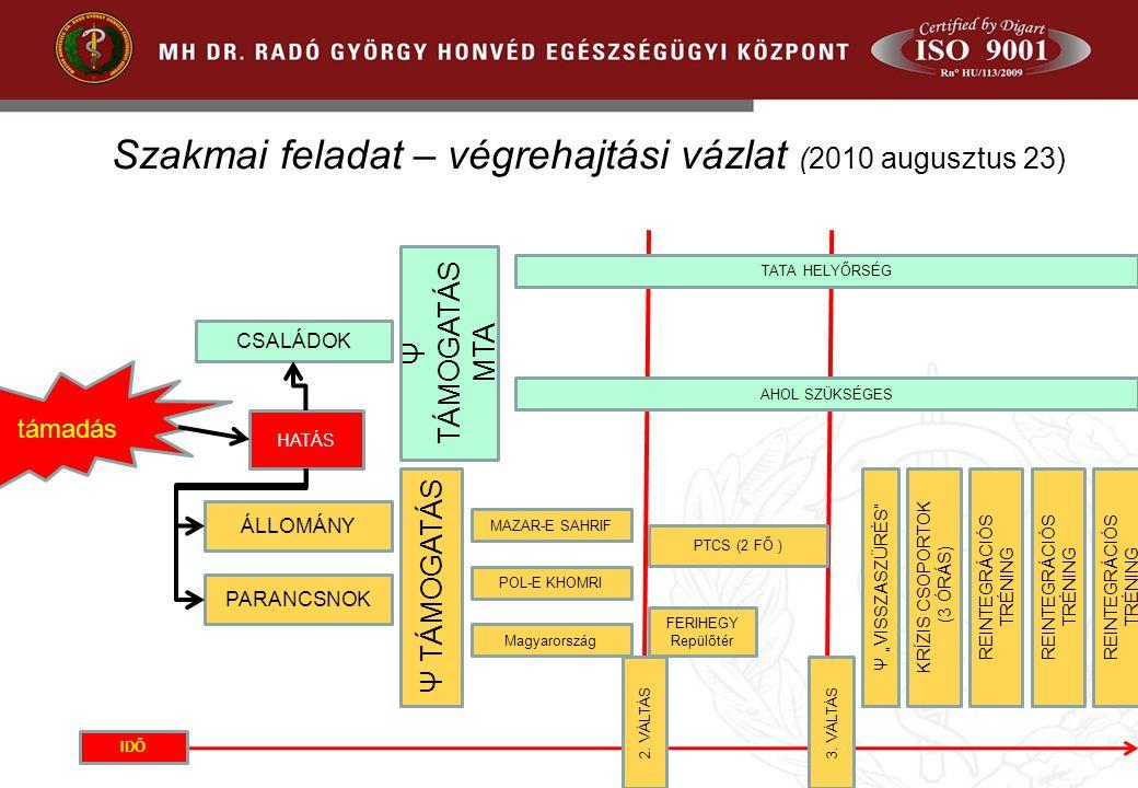 Szakmai feladat – végrehajtási vázlat (2010 augusztus 23) támadás CSALÁDOK ÁLLOMÁNY Ψ TÁMOGATÁS MTA Ψ TÁMOGATÁS TATA HELYŐRSÉG AHOL SZÜKSÉGES MAZAR-E