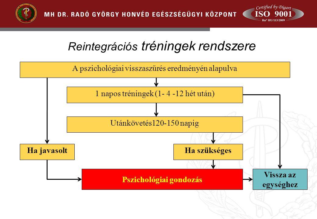 Reintegrációs tréningek rendszere A pszichológiai visszaszűrés eredményén alapulva 1 napos tréningek (1- 4 -12 hét után) Utánkövetés120-150 napig Pszichológiai gondozás Ha szükségesHa javasolt Vissza az egységhez