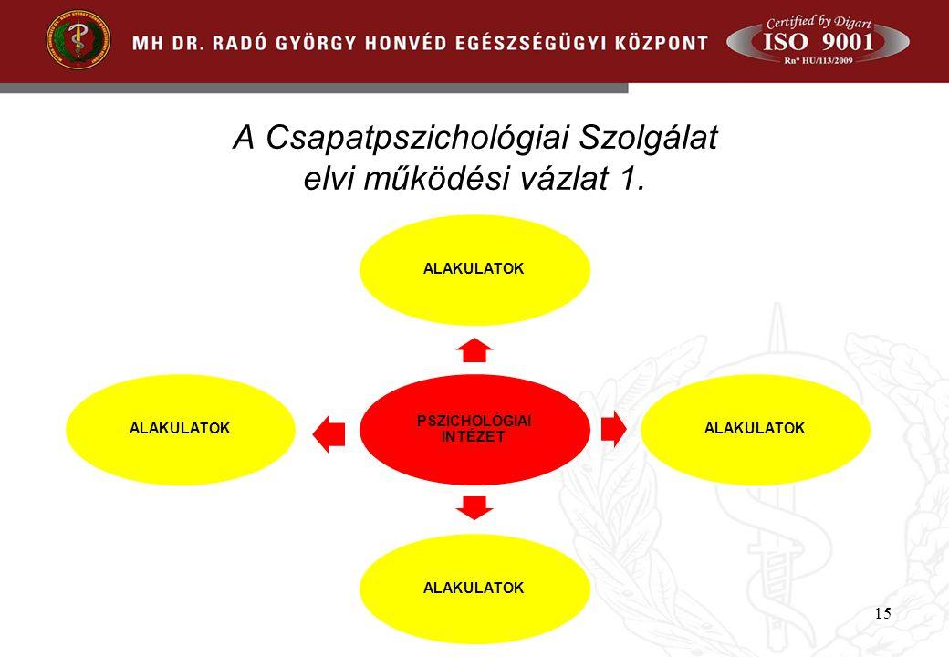 A Csapatpszichológiai Szolgálat elvi működési vázlat 1. PSZICHOLÓGIAI INTÉZET ALAKULATOK 15