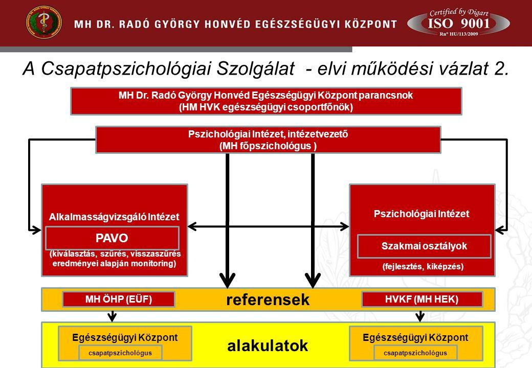 MH Dr. Radó György Honvéd Egészségügyi Központ parancsnok (HM HVK egészségügyi csoportfőnök) Pszichológiai Intézet, intézetvezető (MH főpszichológus )