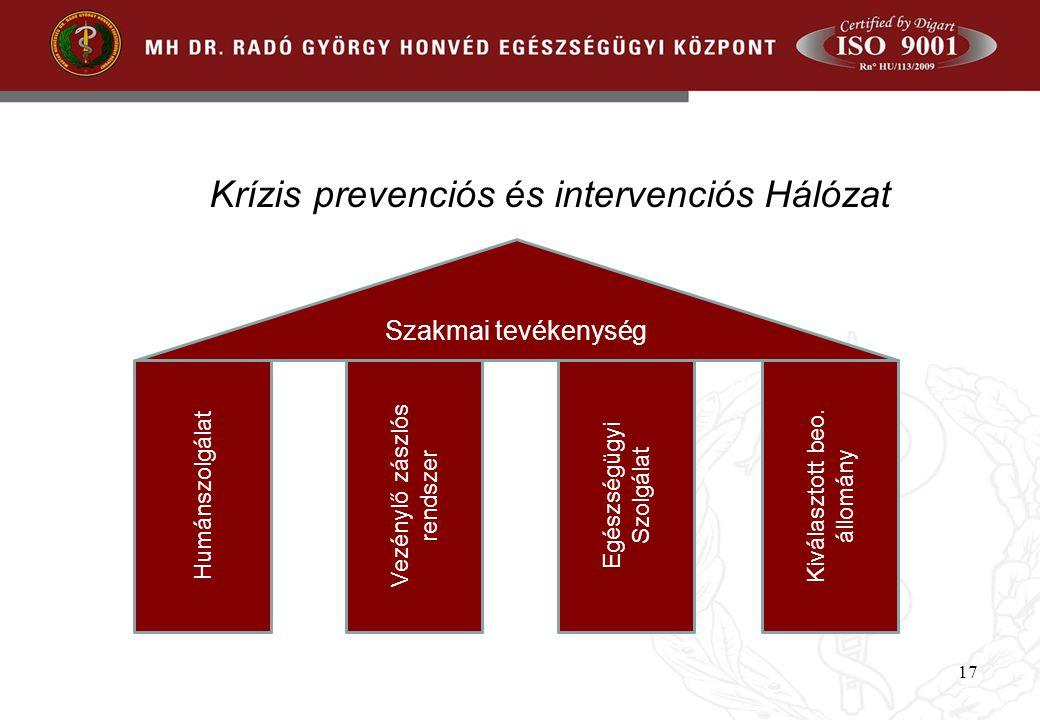 17 Szakmai tevékenység Humánszolgálat Vezénylő zászlós rendszer Egészségügyi Szolgálat Kiválasztott beo. állomány Krízis prevenciós és intervenciós Há