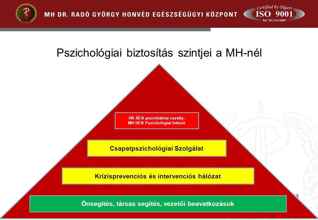 Pszichológiai biztosítás szintjei a MH-nél 18 HK ÁEK pszichiátriai osztály, MH HEK Pszichológiai Intézet Csapatpszichológiai Szolgálat Krízisprevenció
