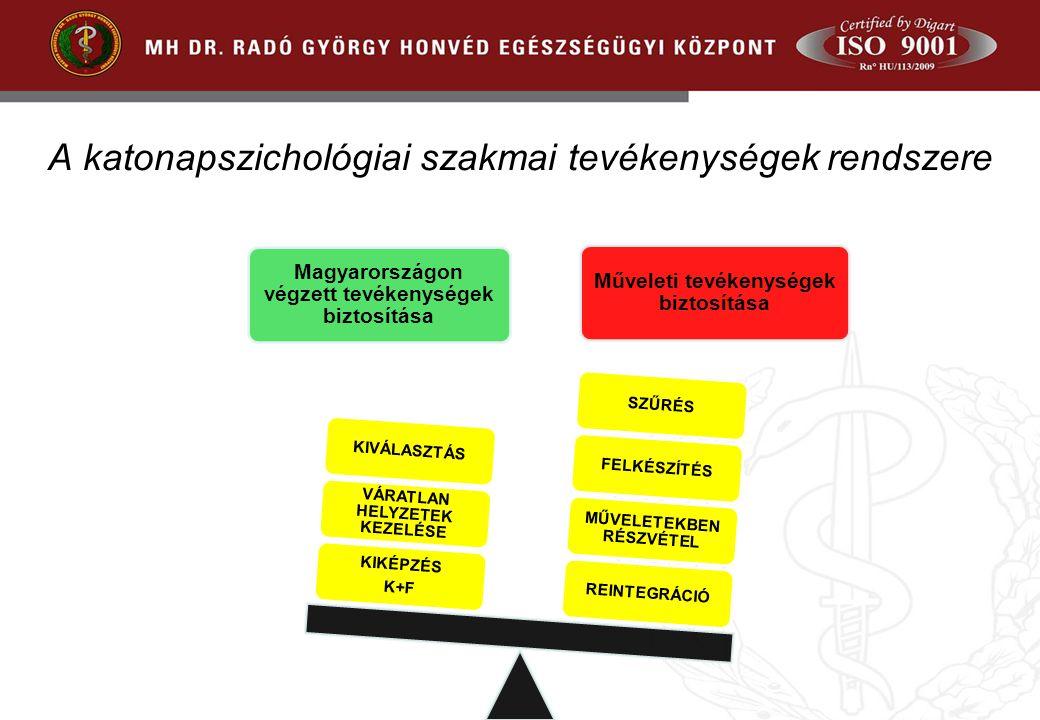 A katonapszichológiai szakmai tevékenységek rendszere Magyarországon végzett tevékenységek biztosítása Műveleti tevékenységek biztosítása REINTEGRÁCIÓ MŰVELETEKBEN RÉSZVÉTEL FELKÉSZÍTÉSSZŰRÉS KIKÉPZÉS K+F VÁRATLAN HELYZETEK KEZELÉSE KIVÁLASZTÁS
