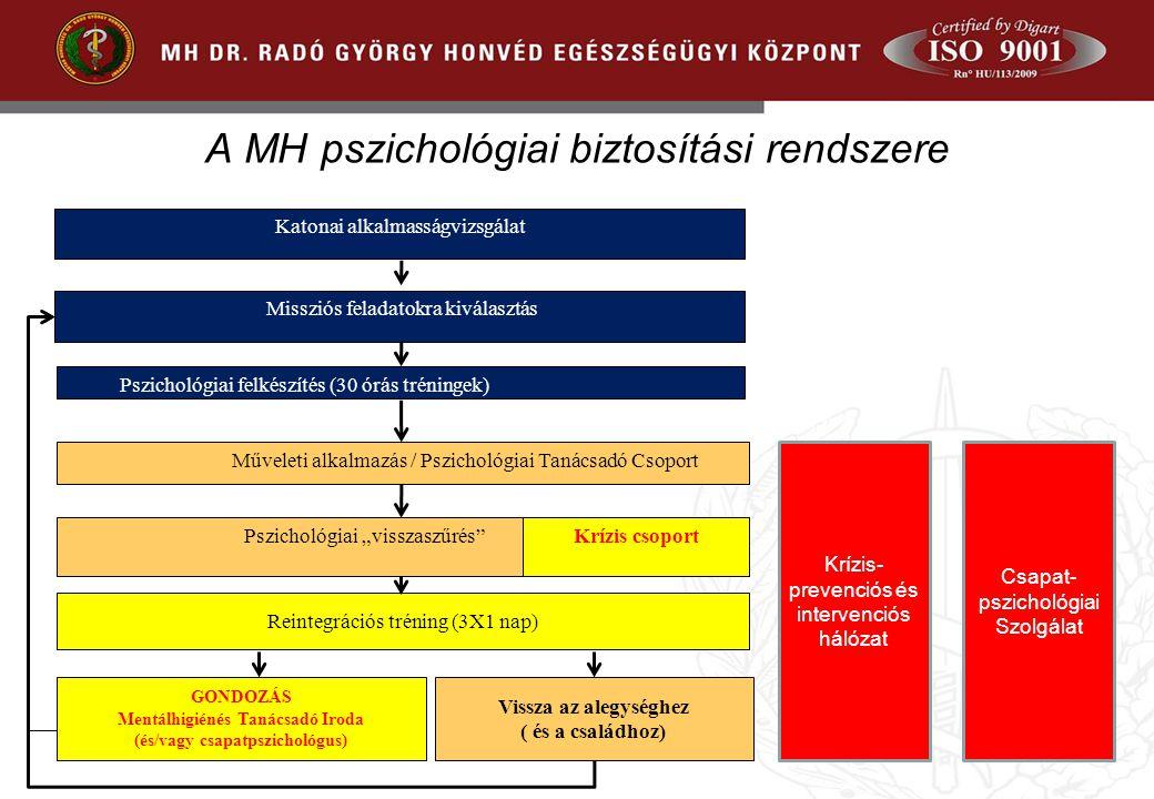 Missziós feladatokra kiválasztás Pszichológiai felkészítés (30 órás tréningek) Műveleti alkalmazás / Pszichológiai Tanácsadó Csoport Reintegrációs tré