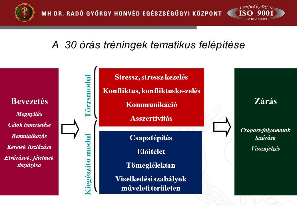 A 30 órás tréningek tematikus felépítése Törzsmodul Stressz, stressz kezelés Konfliktus, konfliktuske-zelés Kommunikáció Asszertivitás Csapatépítés El
