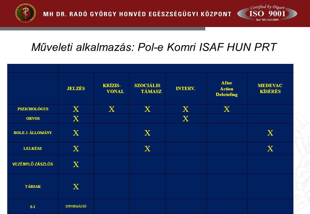 Műveleti alkalmazás: Pol-e Komri ISAF HUN PRT JELZÉS KRÍZIS- VONAL SZOCIÁLIS TÁMASZ INTERV.