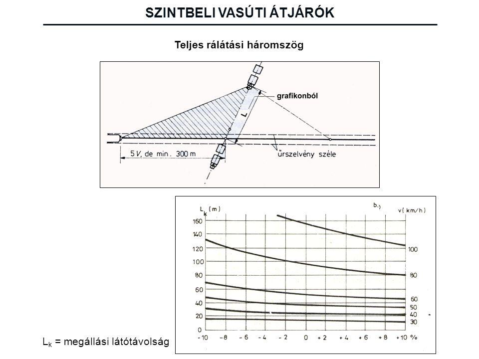 Teljes rálátási háromszög L k = megállási látótávolság SZINTBELI VASÚTI ÁTJÁRÓK
