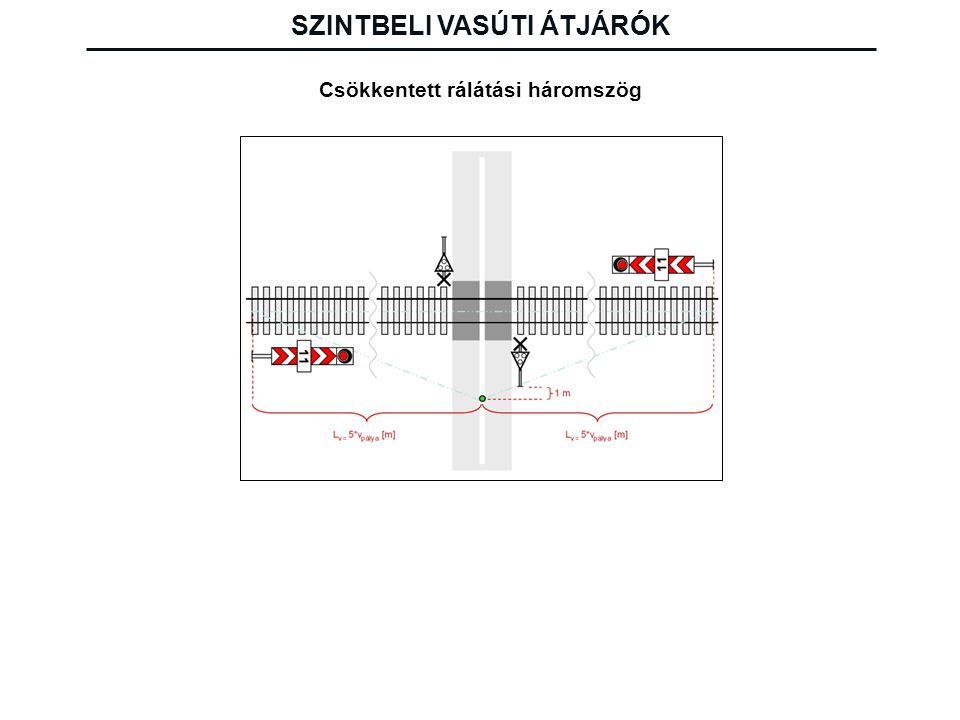 Az átjáró kialakításának fontosabb szabályai Vasúti átjáró bevágásba nem kerülhet.