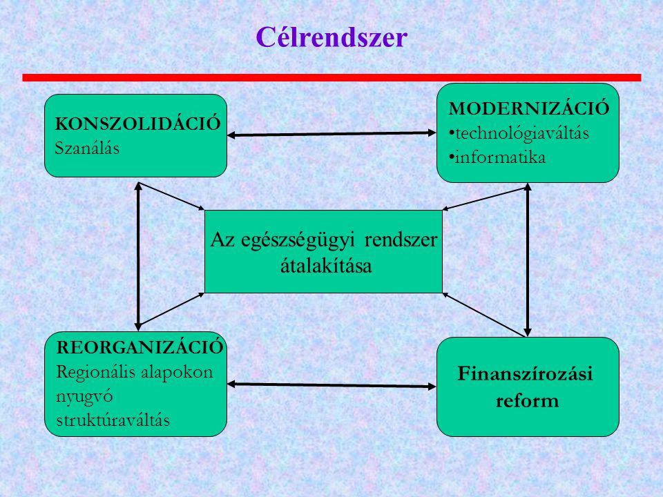 KONSZOLIDÁCIÓ Szanálás Finanszírozási reform REORGANIZÁCIÓ Regionális alapokon nyugvó struktúraváltás MODERNIZÁCIÓ •technológiaváltás •informatika Az