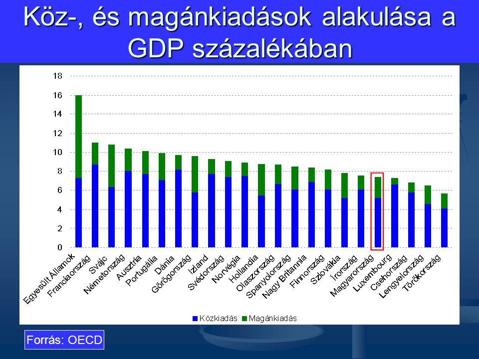 Köz-, és magánkiadások alakulása a GDP százalékában Forrás: OECD