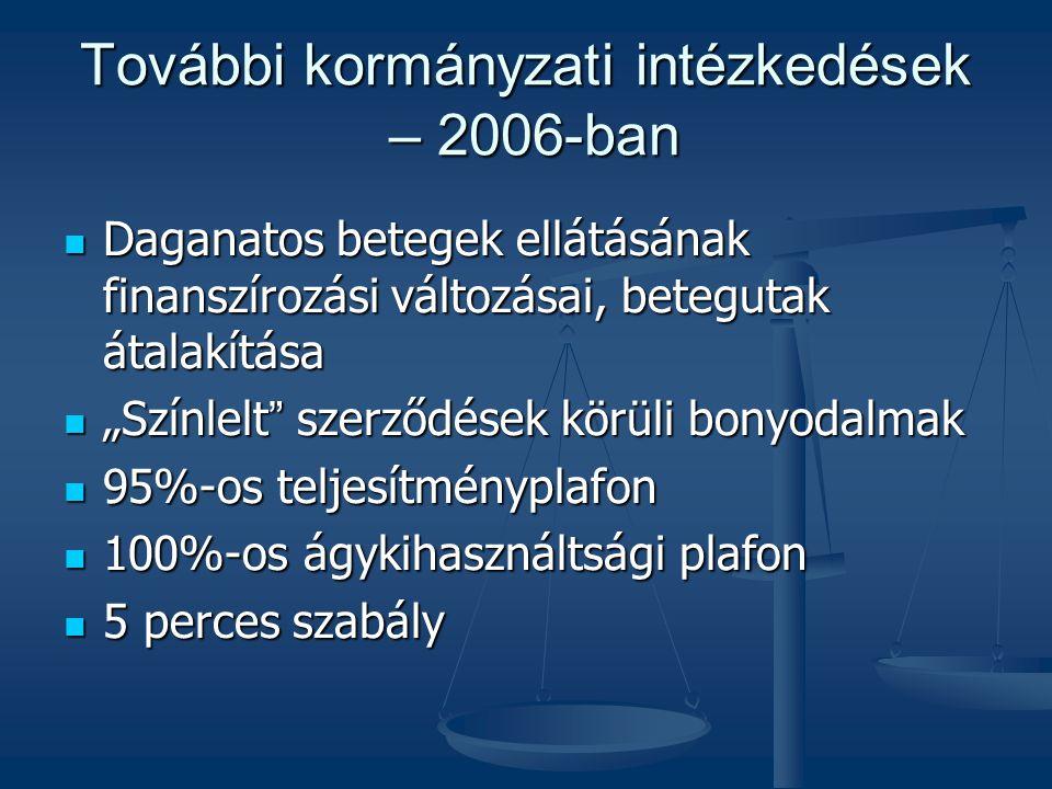 """További kormányzati intézkedések – 2006-ban  Daganatos betegek ellátásának finanszírozási változásai, betegutak átalakítása  """"Színlelt szerződések körüli bonyodalmak  95%-os teljesítményplafon  100%-os ágykihasználtsági plafon  5 perces szabály"""