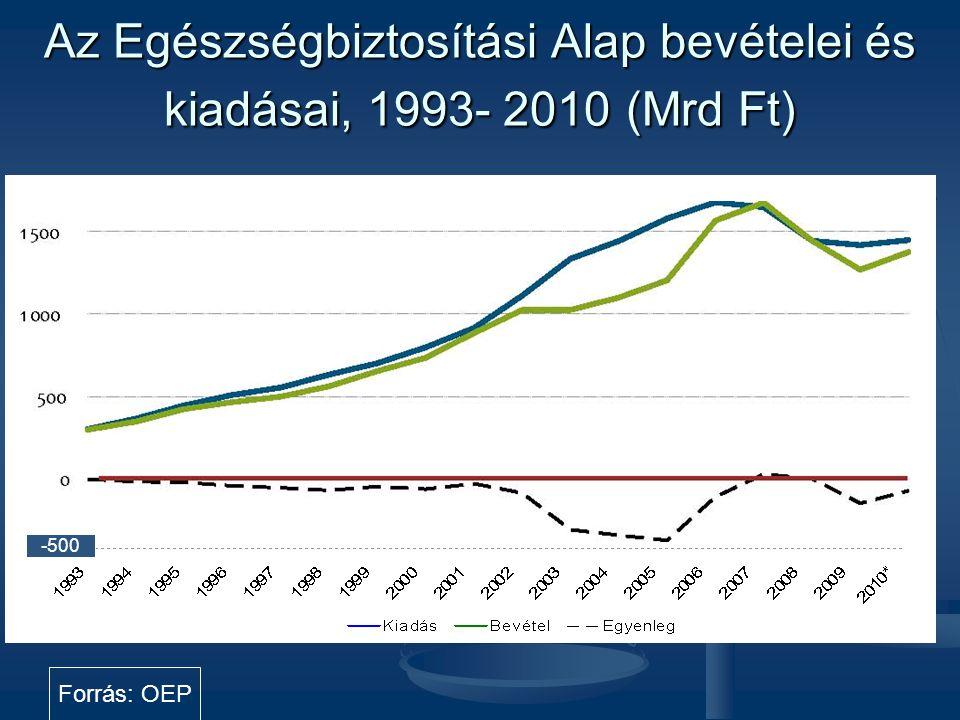 Az Egészségbiztosítási Alap bevételei és kiadásai, 1993- 2010 (Mrd Ft) Forrás: OEP 2 000 -500