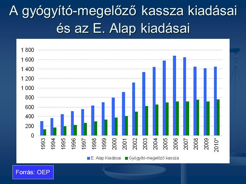 A gyógyító-megelőző kassza kiadásai és az E. Alap kiadásai Forrás: OEP