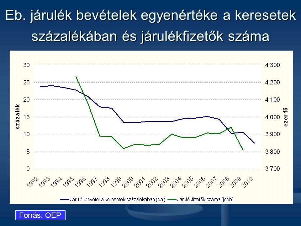 Eb. járulék bevételek egyenértéke a keresetek százalékában és járulékfizetők száma Forrás: OEP