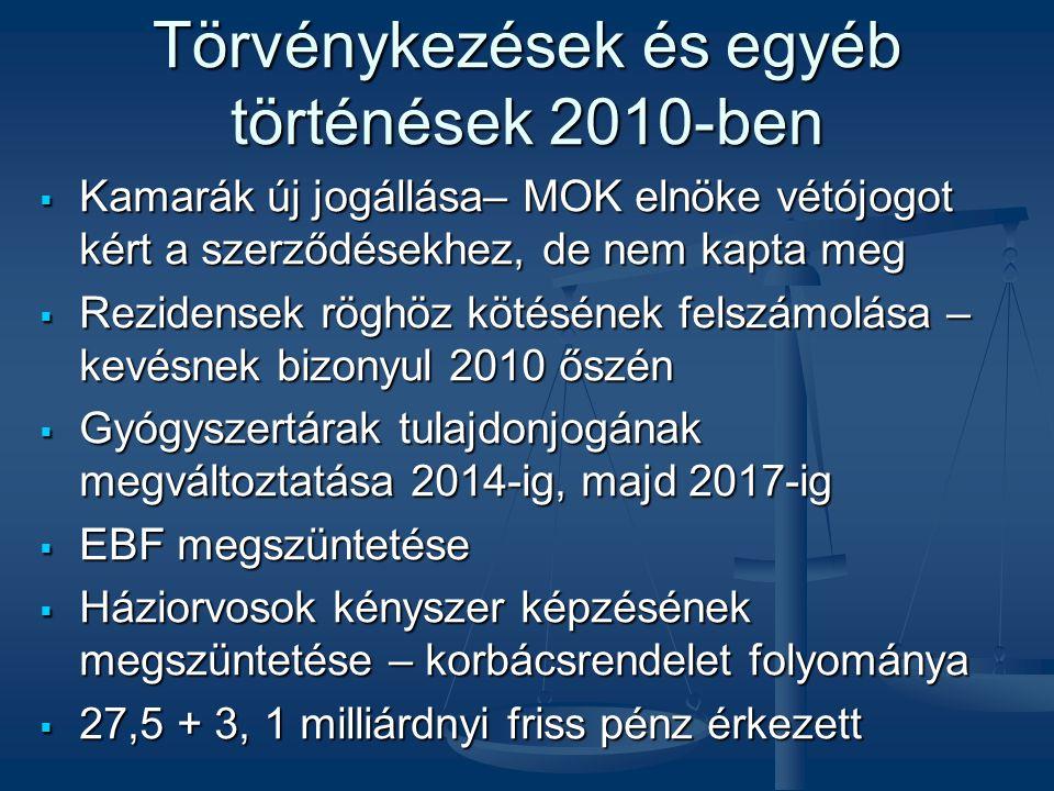 Törvénykezések és egyéb történések 2010-ben  Kamarák új jogállása– MOK elnöke vétójogot kért a szerződésekhez, de nem kapta meg  Rezidensek röghöz kötésének felszámolása – kevésnek bizonyul 2010 őszén  Gyógyszertárak tulajdonjogának megváltoztatása 2014-ig, majd 2017-ig  EBF megszüntetése  Háziorvosok kényszer képzésének megszüntetése – korbácsrendelet folyománya  27,5 + 3, 1 milliárdnyi friss pénz érkezett