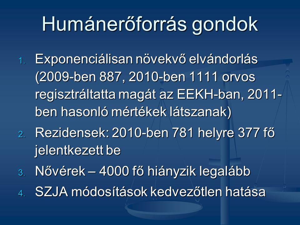 Humánerőforrás gondok 1. Exponenciálisan növekvő elvándorlás (2009-ben 887, 2010-ben 1111 orvos regisztráltatta magát az EEKH-ban, 2011- ben hasonló m