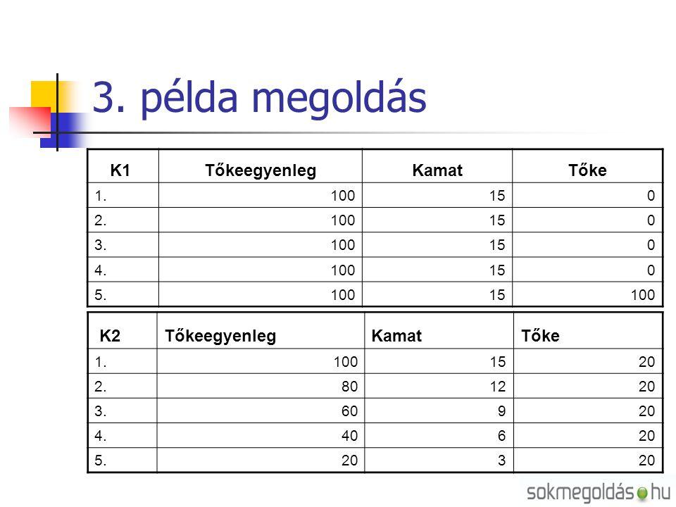 3. példa megoldás K1 TőkeegyenlegKamatTőke 1.100150 2.100150 3.100150 4.100150 5.10015100 K2TőkeegyenlegKamatTőke 1.1001520 2.801220 3.60920 4.40620 5