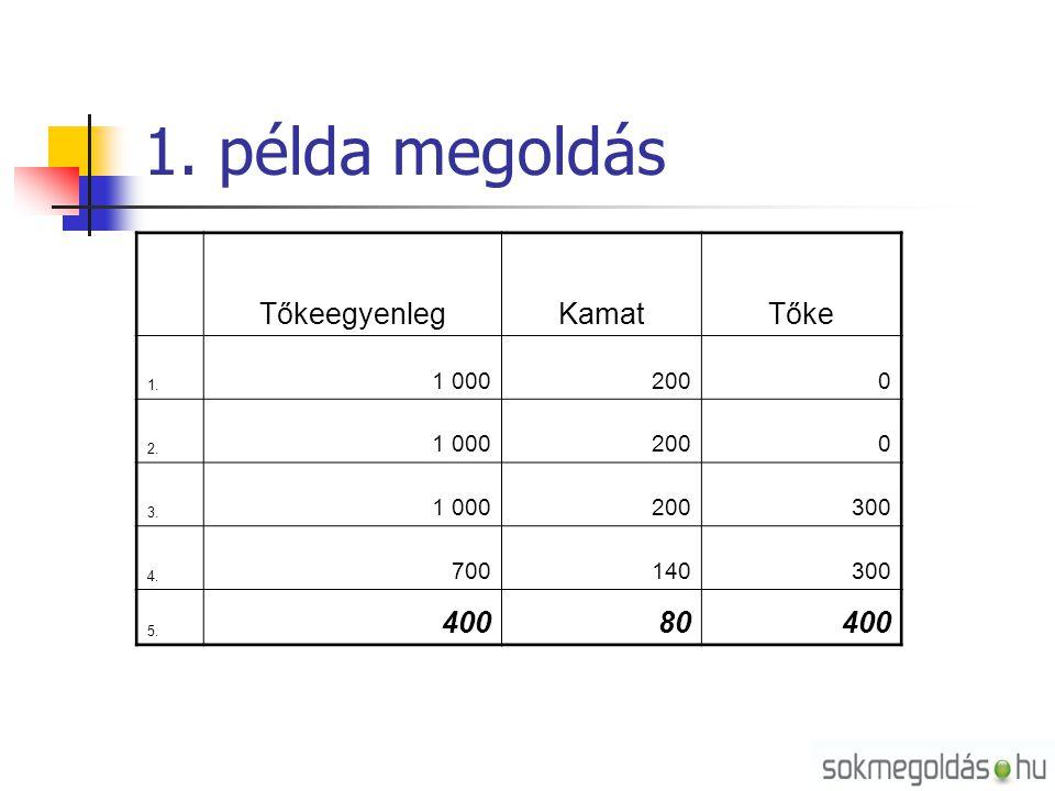 1. példa megoldás TőkeegyenlegKamatTőke 1. 1 0002000 2. 1 0002000 3. 1 000200300 4. 700140300 5. 40080400