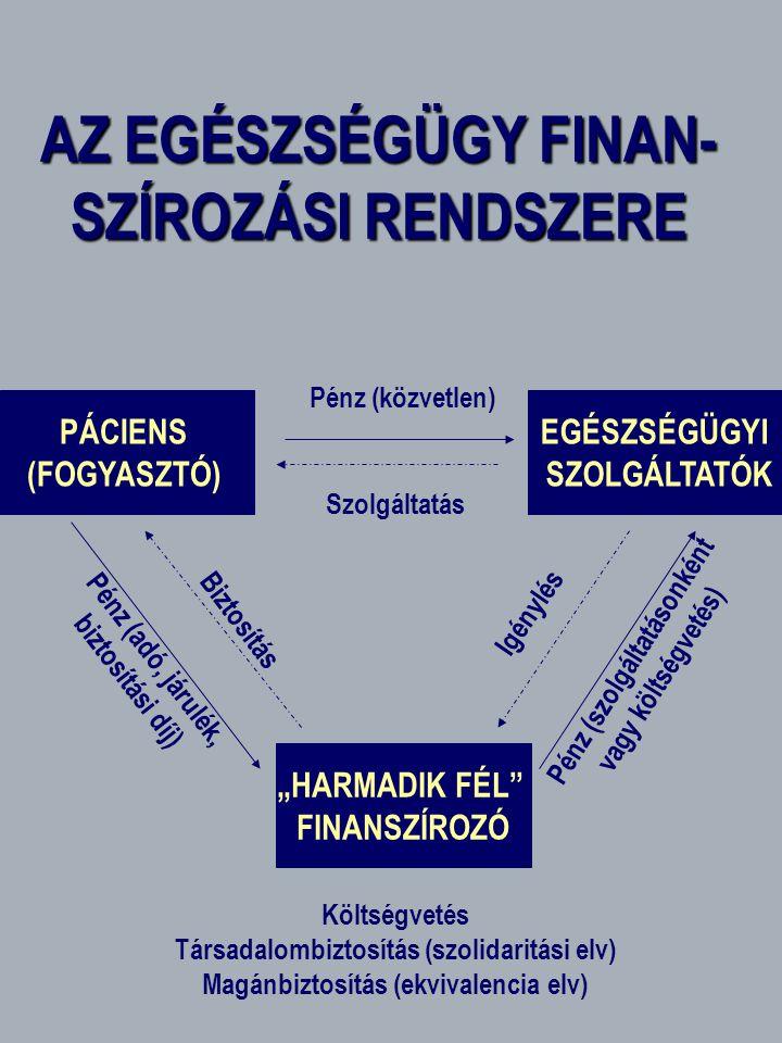 """AZ EGÉSZSÉGÜGY FINAN- SZÍROZÁSI RENDSZERE PÁCIENS (FOGYASZTÓ) ) EGÉSZSÉGÜGYI SZOLGÁLTATÓK """"HARMADIK FÉL FINANSZÍROZÓ Biztosítás Szolgáltatás Pénz (közvetlen) Pénz (adó, járulék, biztosítási díj) Igénylés Pénz (szolgáltatásonként vagy költségvetés) Költségvetés Társadalombiztosítás (szolidaritási elv) Magánbiztosítás (ekvivalencia elv)"""