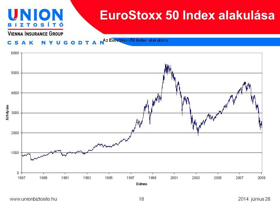 18 www.unionbiztosito.hu 2014. június 28. EuroStoxx 50 Index alakulása
