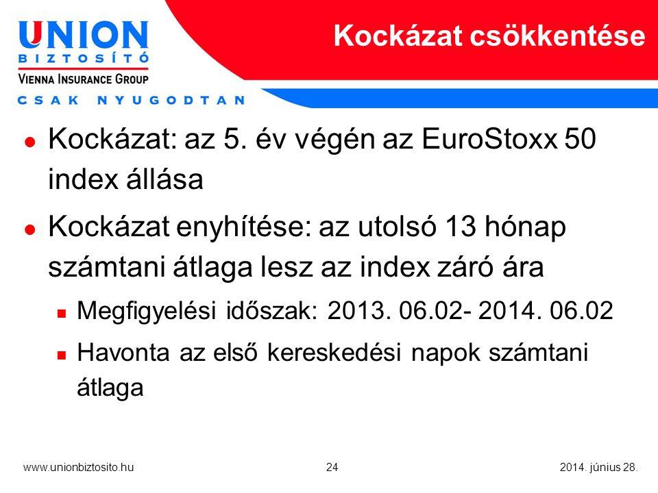 24 www.unionbiztosito.hu 2014. június 28. Kockázat csökkentése  Kockázat: az 5.
