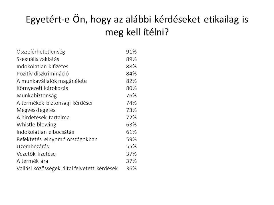 Egyetért-e Ön, hogy az alábbi kérdéseket etikailag is meg kell ítélni? Összeférhetetlenség91% Szexuális zaklatás 89% Indokolatlan kifizetés 88% Pozití
