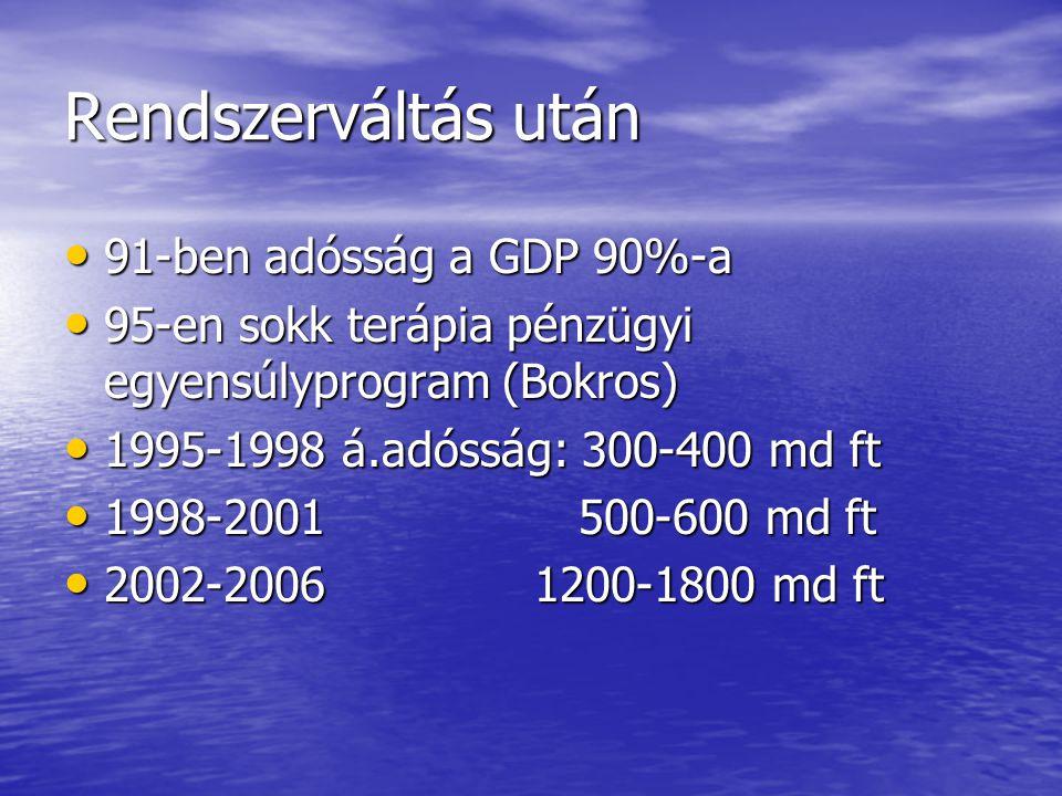 Rendszerváltás után • 91-ben adósság a GDP 90%-a • 95-en sokk terápia pénzügyi egyensúlyprogram (Bokros) • 1995-1998 á.adósság: 300-400 md ft • 1998-2
