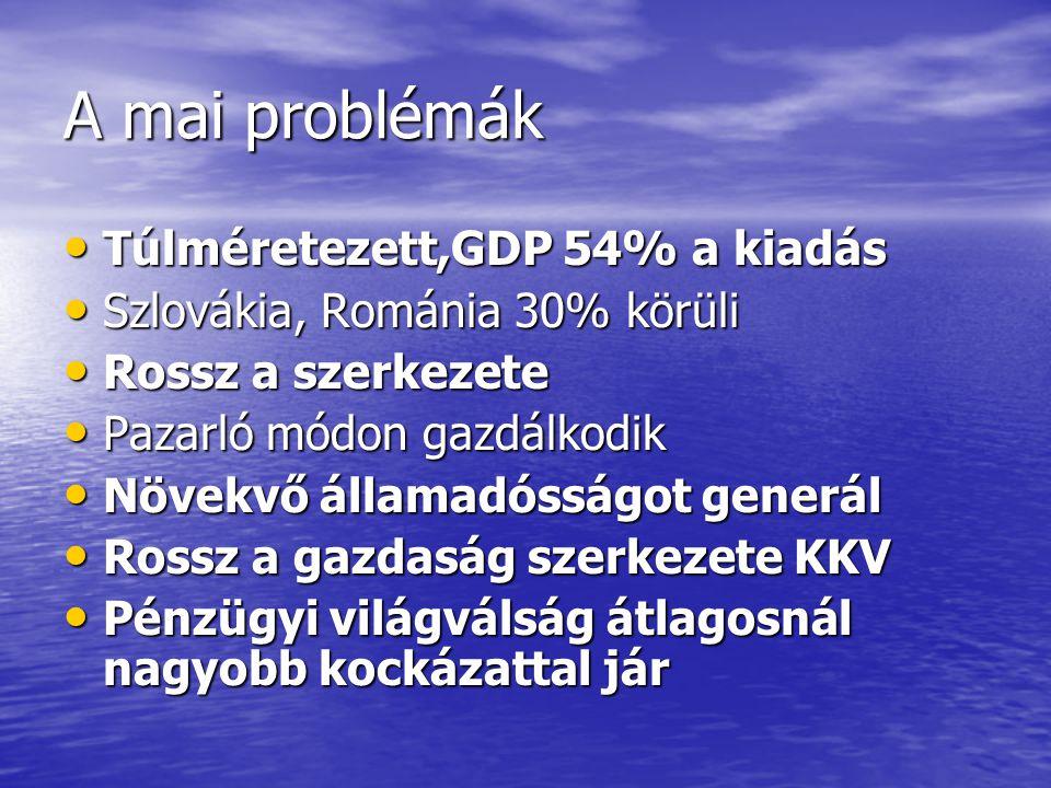 A mai problémák • Túlméretezett,GDP 54% a kiadás • Szlovákia, Románia 30% körüli • Rossz a szerkezete • Pazarló módon gazdálkodik • Növekvő államadóss