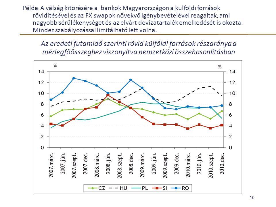 Példa : A válság kitörésére a bankok Magyarországon a külföldi források rövidítésével és az FX swapok növekvő igénybevételével reagáltak, ami nagyobb
