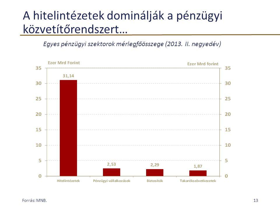 A hitelintézetek dominálják a pénzügyi közvetítőrendszert… Forrás: MNB.13 Egyes pénzügyi szektorok mérlegfőösszege (2013. II. negyedév)
