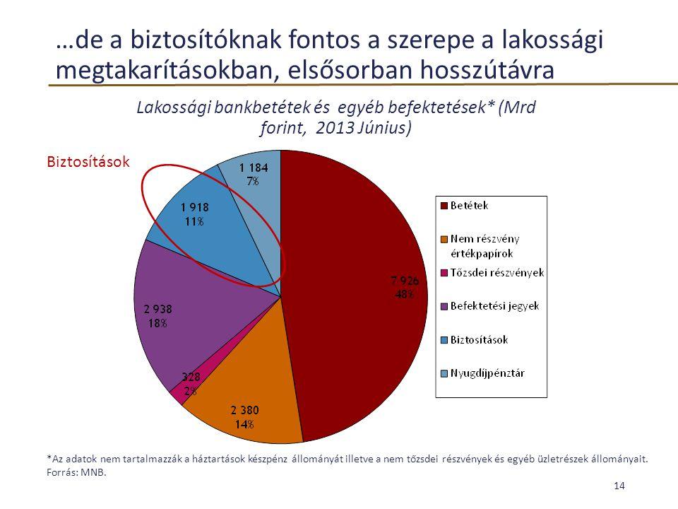 …de a biztosítóknak fontos a szerepe a lakossági megtakarításokban, elsősorban hosszútávra *Az adatok nem tartalmazzák a háztartások készpénz állomány
