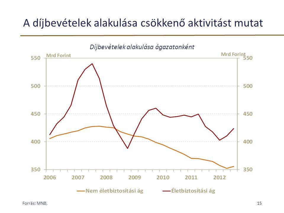 A díjbevételek alakulása csökkenő aktivitást mutat Forrás: MNB.15 Díjbevételek alakulása ágazatonként