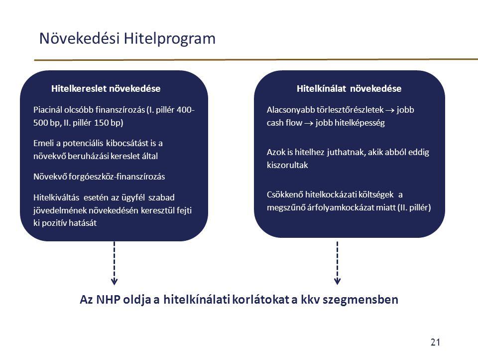 Növekedési Hitelprogram Az NHP oldja a hitelkínálati korlátokat a kkv szegmensben 21 Hitelkereslet növekedése Piacinál olcsóbb finanszírozás (I. pillé