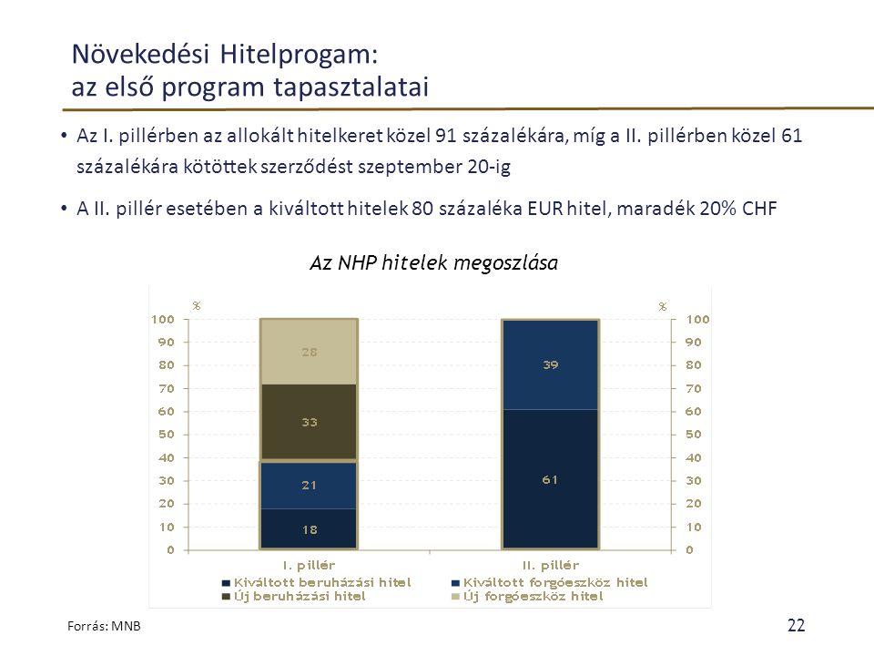 Növekedési Hitelprogam: az első program tapasztalatai • Az I. pillérben az allokált hitelkeret közel 91 százalékára, míg a II. pillérben közel 61 száz