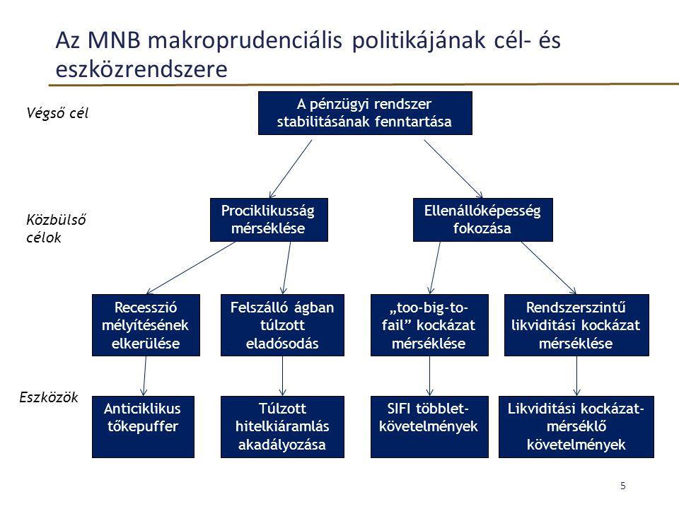 Az MNB makroprudenciális politikájának cél- és eszközrendszere 5 A pénzügyi rendszer stabilitásának fenntartása Prociklikusság mérséklése Ellenállókép
