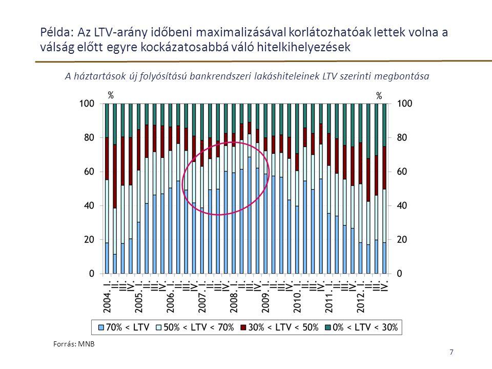 Példa: Az LTV-arány időbeni maximalizásával korlátozhatóak lettek volna a válság előtt egyre kockázatosabbá váló hitelkihelyezések A háztartások új fo