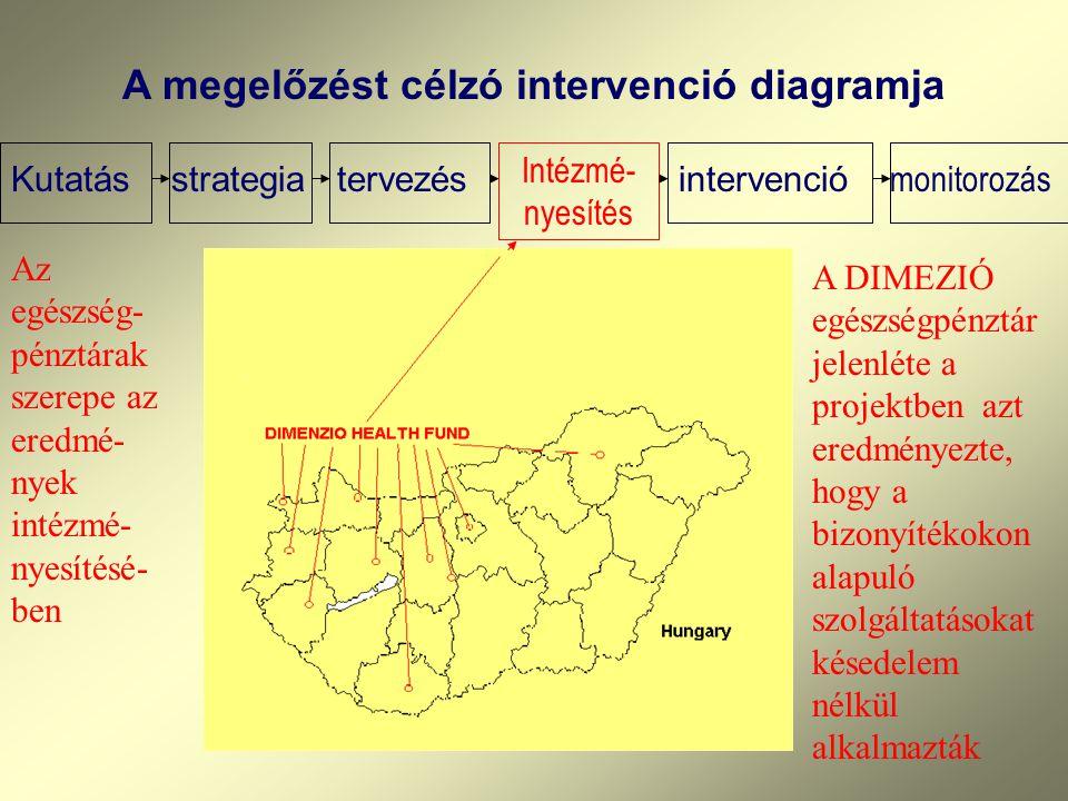 """Európai országoktól kapott támogatás a """"mutualité""""-k elterjesztésére A 2000. évi WHO ország-értékelésben Franciaország szerepelt az egészségügyi ellát"""