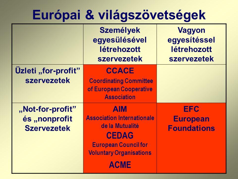 """Európai & világszövetségek Személyek egyesülésével létrehozott szervezetek Vagyon egyesítéssel létrehozott szervezetek Üzleti """"for-profit szervezetek CCACE Coordinating Committee of European Cooperative Association """"Not-for-profit és """"nonprofit Szervezetek AIM Association Internationale de la Mutualité CEDAG European Council for Voluntary Organisations ACME EFC European Foundations"""