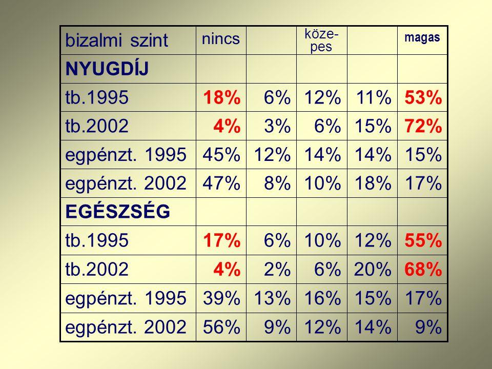 Elégedettség az orvosi ellátással elégedett: teljes összesen: mértékben elégedett: Családorvosi 35,8 % 47,6 % 83,3 % ellátás Szakellátás 39,8 % 24,8 %