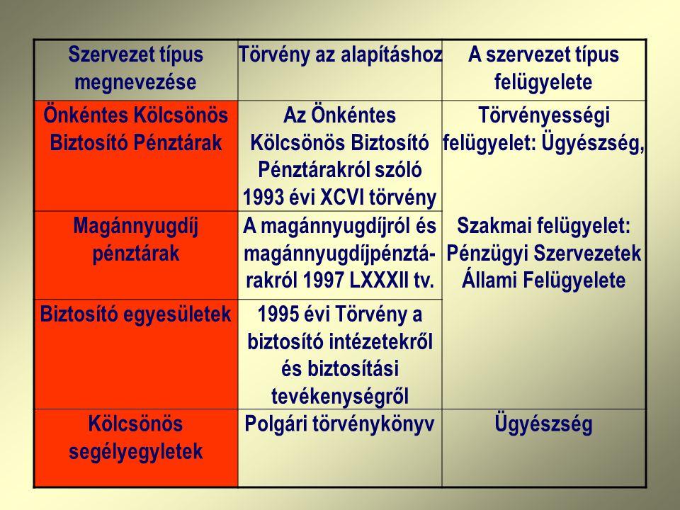 PROJEKTEK Nemzeti koordinátor: Skrabski Árpád EREDMÉNYEK Hun/87/005 A társadalombiztosítás költséghatékonyságának fokozása a népesség egészségi állapotának javításával 1993.