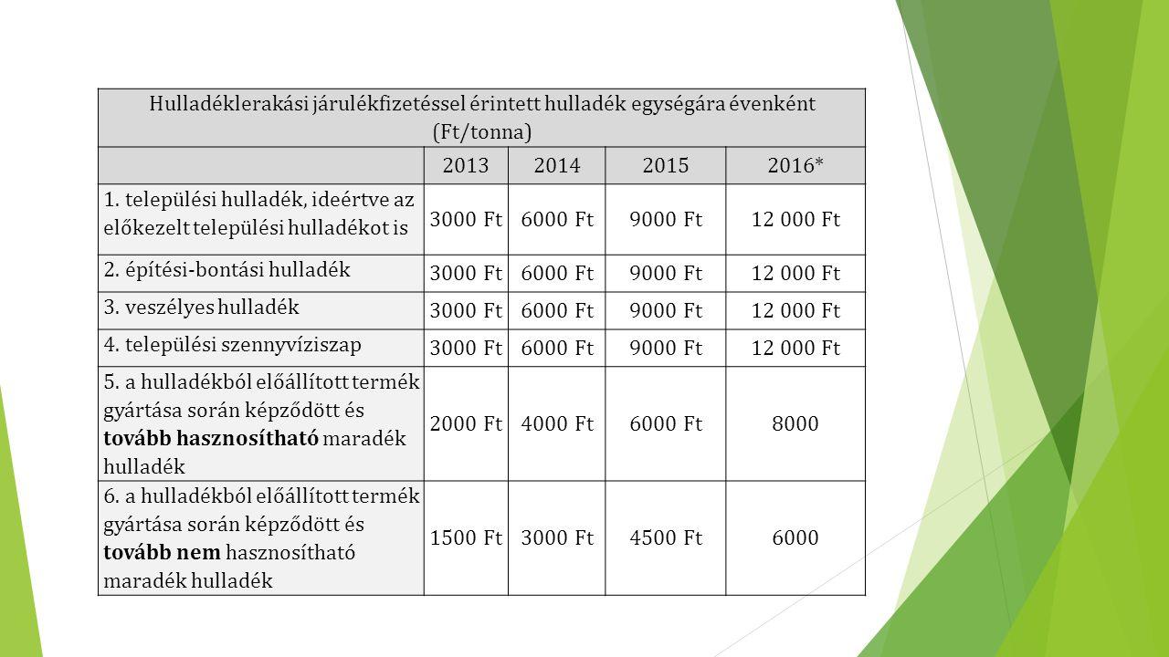 Hulladéklerakási járulékfizetéssel érintett hulladék egységára évenként (Ft/tonna) 2013201420152016* 1. települési hulladék, ideértve az előkezelt tel